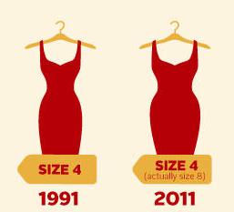 Obesity dress size developments